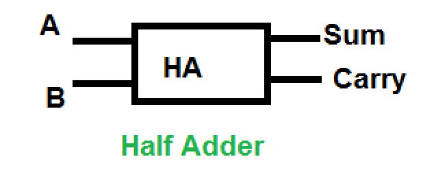 Digital Electronics Half Adder Geeksforgeeks