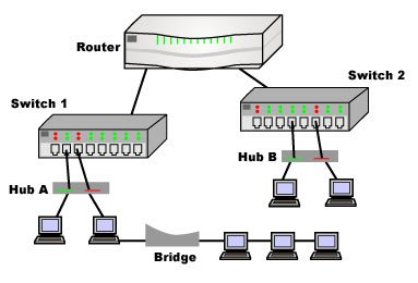 Network Devices (Hub, Repeater, Bridge, Switch, Router and ...