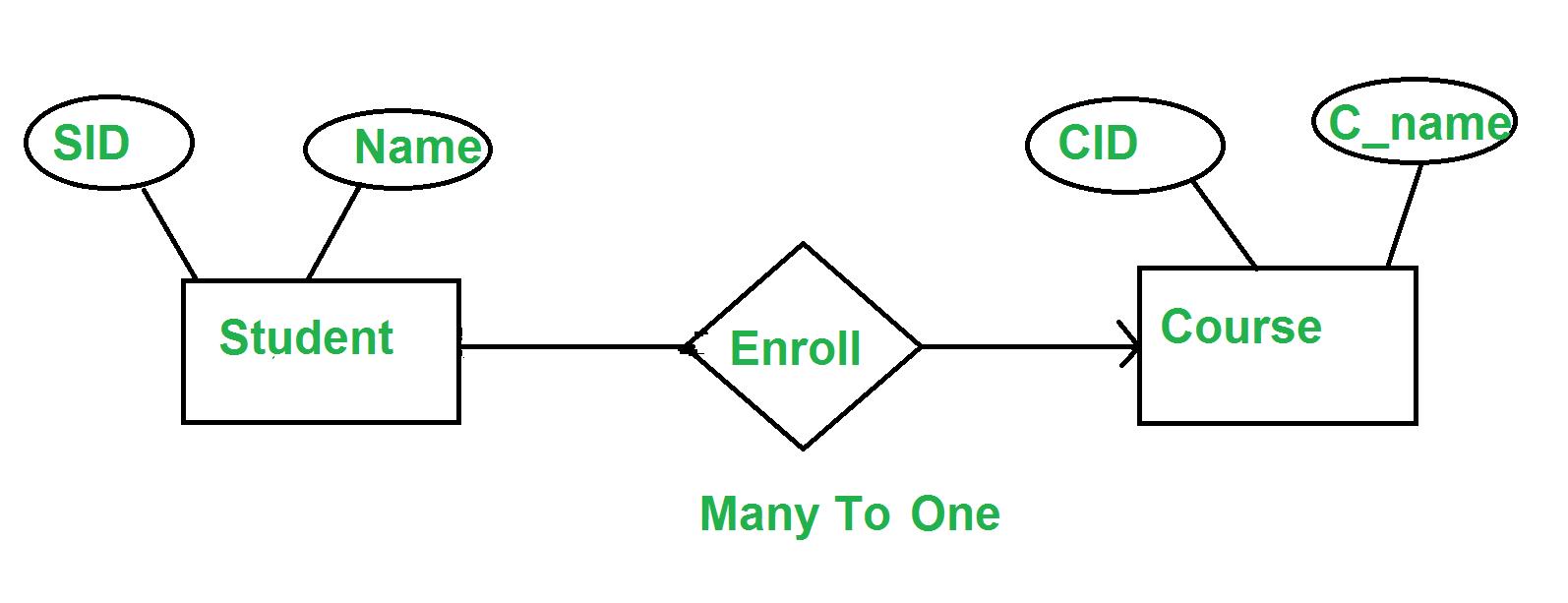 Minimization Of Er Diagram