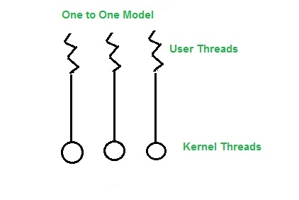 Multi threading models - GeeksforGeeks