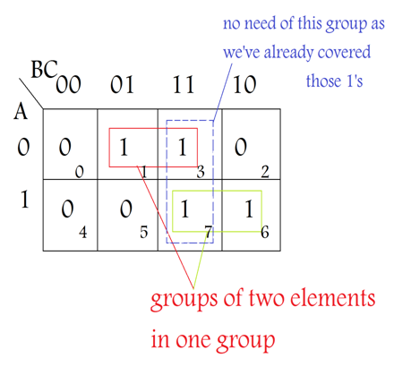k map (karnaugh map) geeksforgeeksand practical problems we need to find expression with minimum variables we can minimize boolean expressions of 3, 4 variables very easily using k map