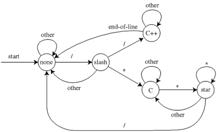 how to fix error of compiler language