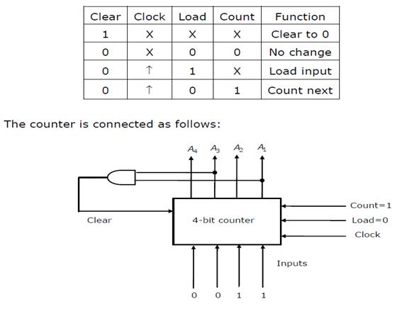 Counters In Digital Logic