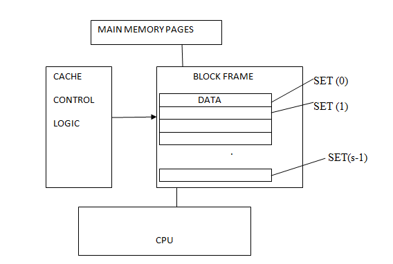 block diagram of cache memory  u2013 the wiring diagram