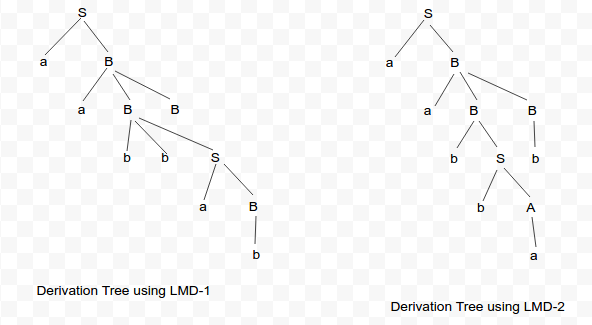 derivationTree