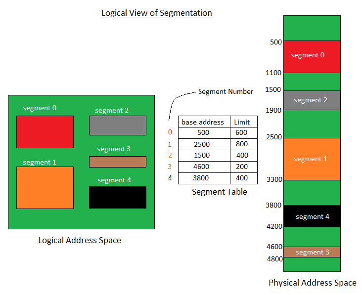Operating System Segmentation Geeksforgeeks