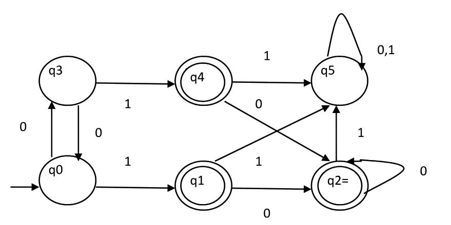 Theory Of Computation Minimization Of Dfa Geeksforgeeks