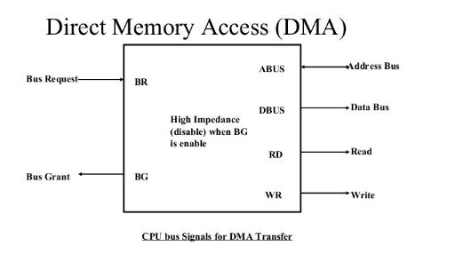 I/O Interface (Interrupt and DMA Mode)