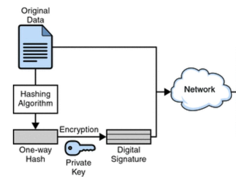 digital signatures and certificates geeksforgeeks