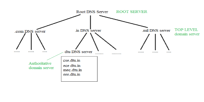 Domain Name Server (DNS) in Application Layer - GeeksforGeeks