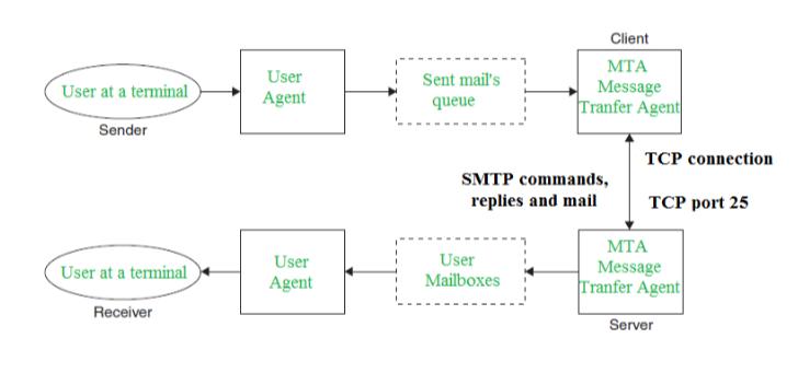 process flow diagram and process flow chart simple mail transfer protocol smtp geeksforgeeks process flow diagram definition