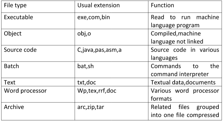operating system file systems The file is identified by a unique tag(number) within file system type it is needed  for systems that support different types of files location pointer to file location.