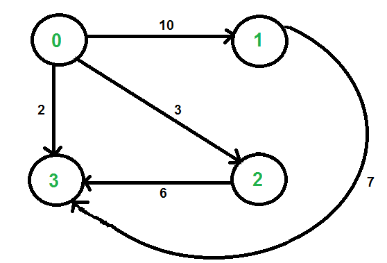 Shortest path with exactly k edges in a directed and
