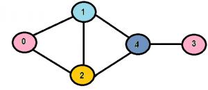 graph_coloring2
