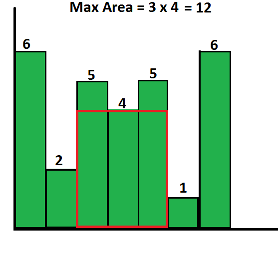 Largest Rectangular Area in a Histogram | Set 2 - GeeksforGeeks