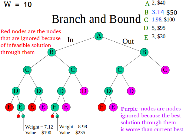 Branch And Bound Set 1 Introduction With 0 1 Knapsack