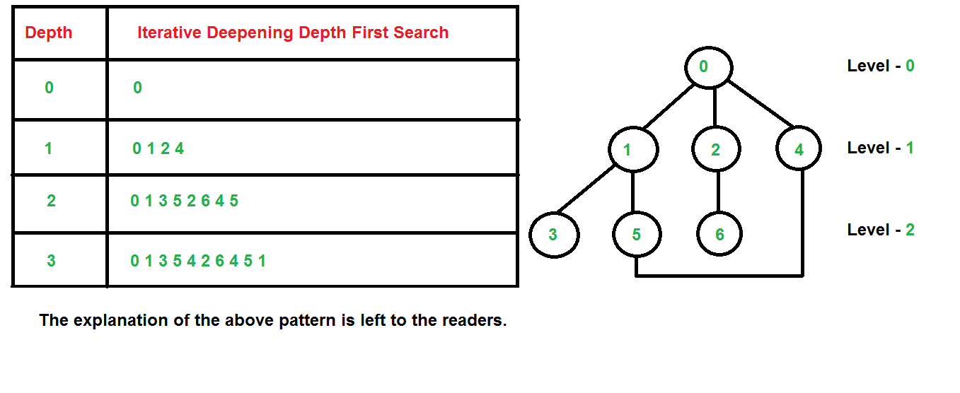 Iterative Deepening Search(IDS) or Iterative Deepening Depth First