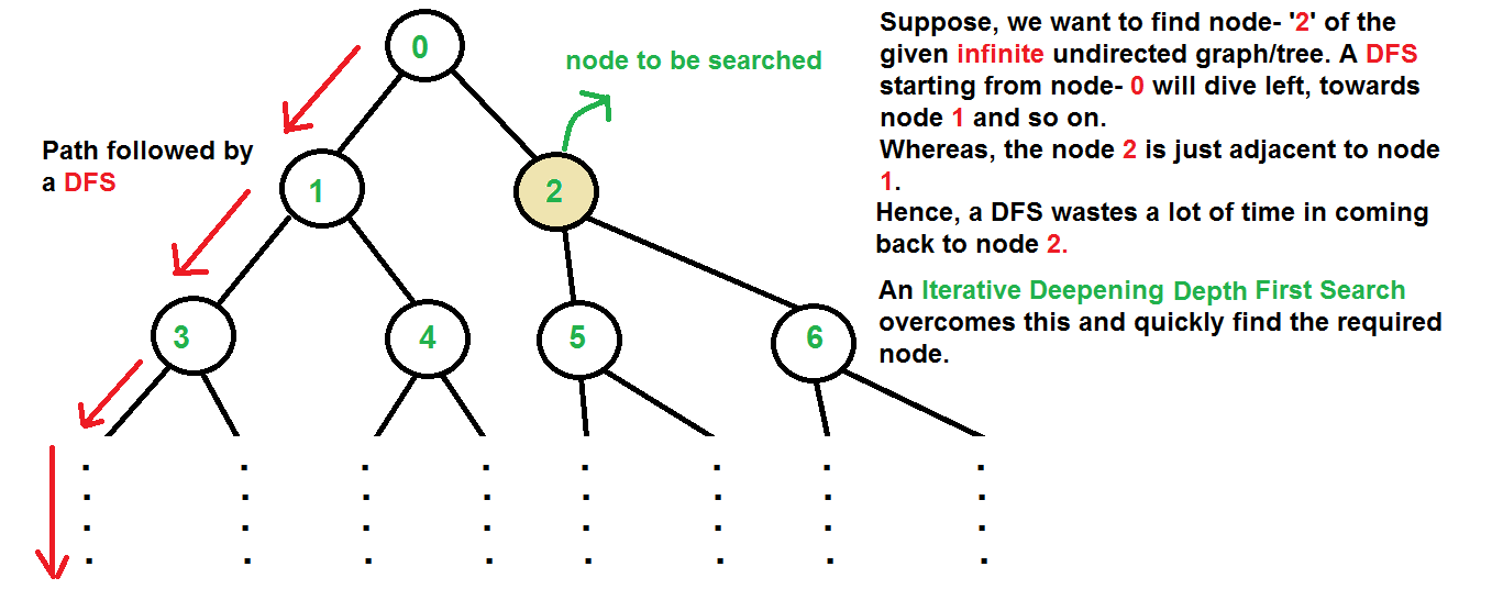 Iterative Deepening Search Ids Or Iterative Deepening Depth First