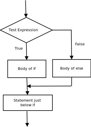 if-else-statement