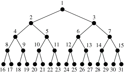 binary tree interview questions pdf