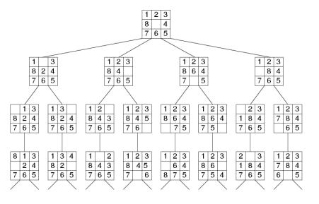 Sliding Block Puzzle Solver 2 3 3 2 3 3 C Programming Alok Yadav