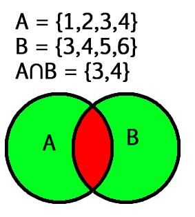Intersection() function Python - GeeksforGeeks