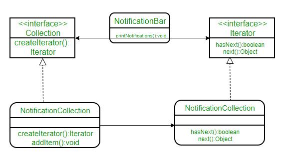 Iterator Pattern - GeeksforGeeks
