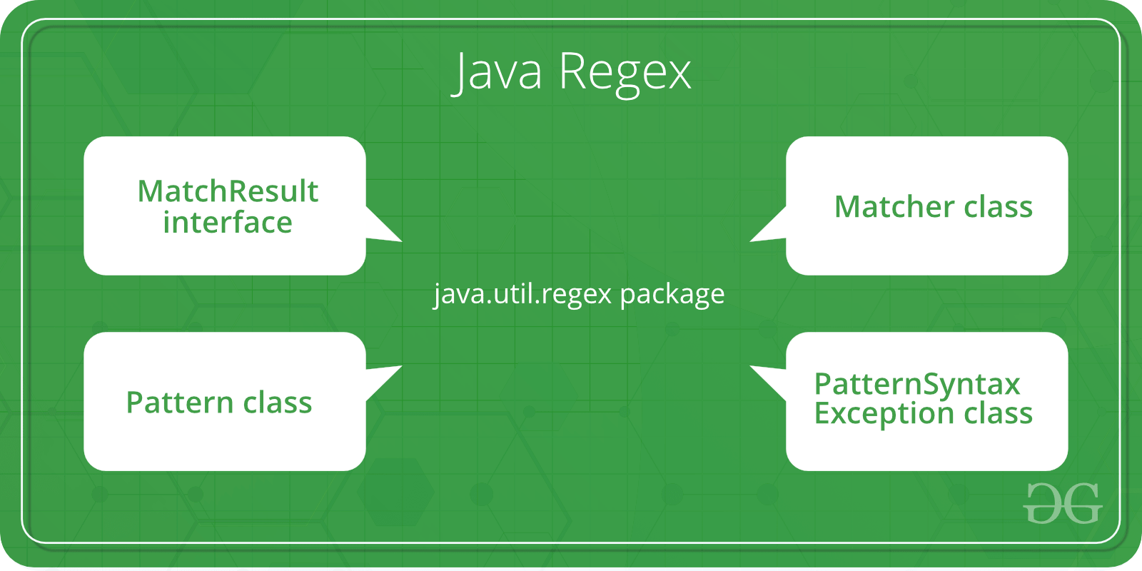 Regular Expressions in Java - GeeksforGeeks