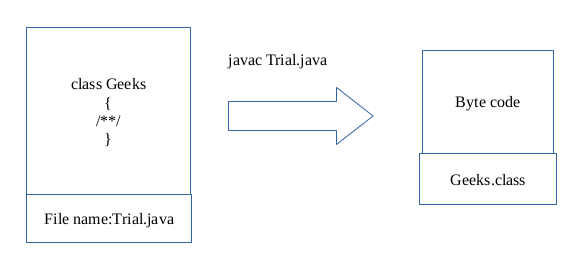 Myth about the file name and class name in Java - GeeksforGeeks