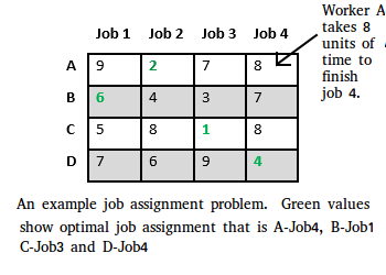 assignment problem What is assignment problem assignment problem is a special type of linear programming problem where the objective is to minimise the cost or time of completing a number of jobs.