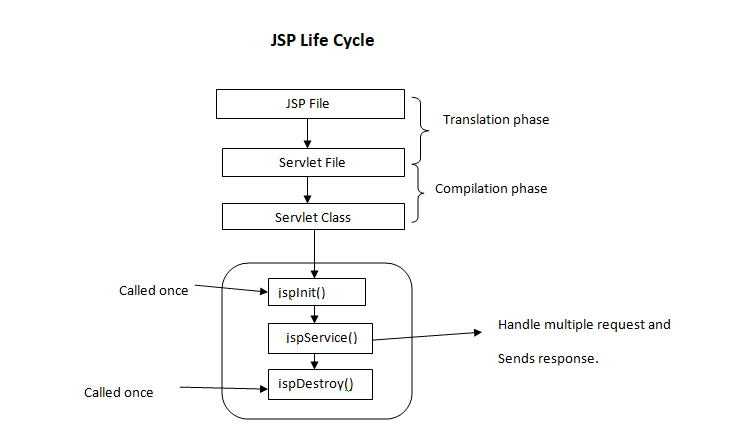 Life cycle of JSP - GeeksforGeeks