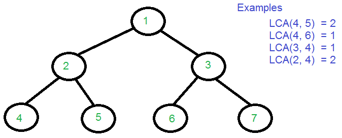 Lowest Common Ancestor In A Binary Tree Set 1 Geeksforgeeks
