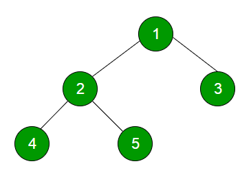 Level order tree traversal geeksforgeeks level order tree traversal ccuart