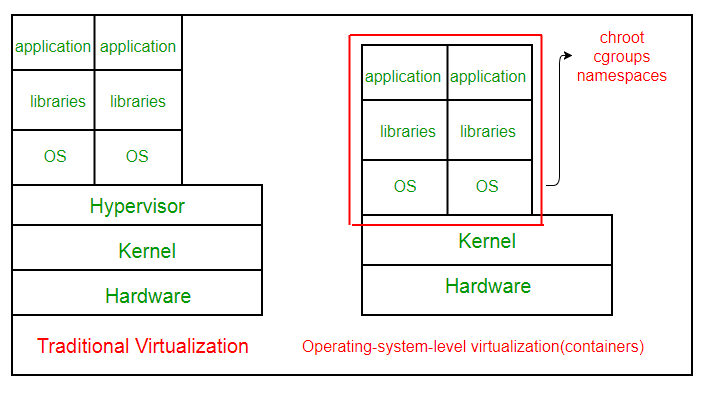 Linux Virtualization : Linux Containers (lxc) - GeeksforGeeks