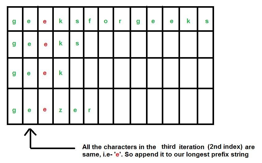 longest_common_prefix4