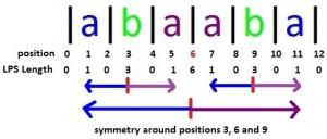 Manacher's Algorithm – Linear Time Longest Palindromic Substring