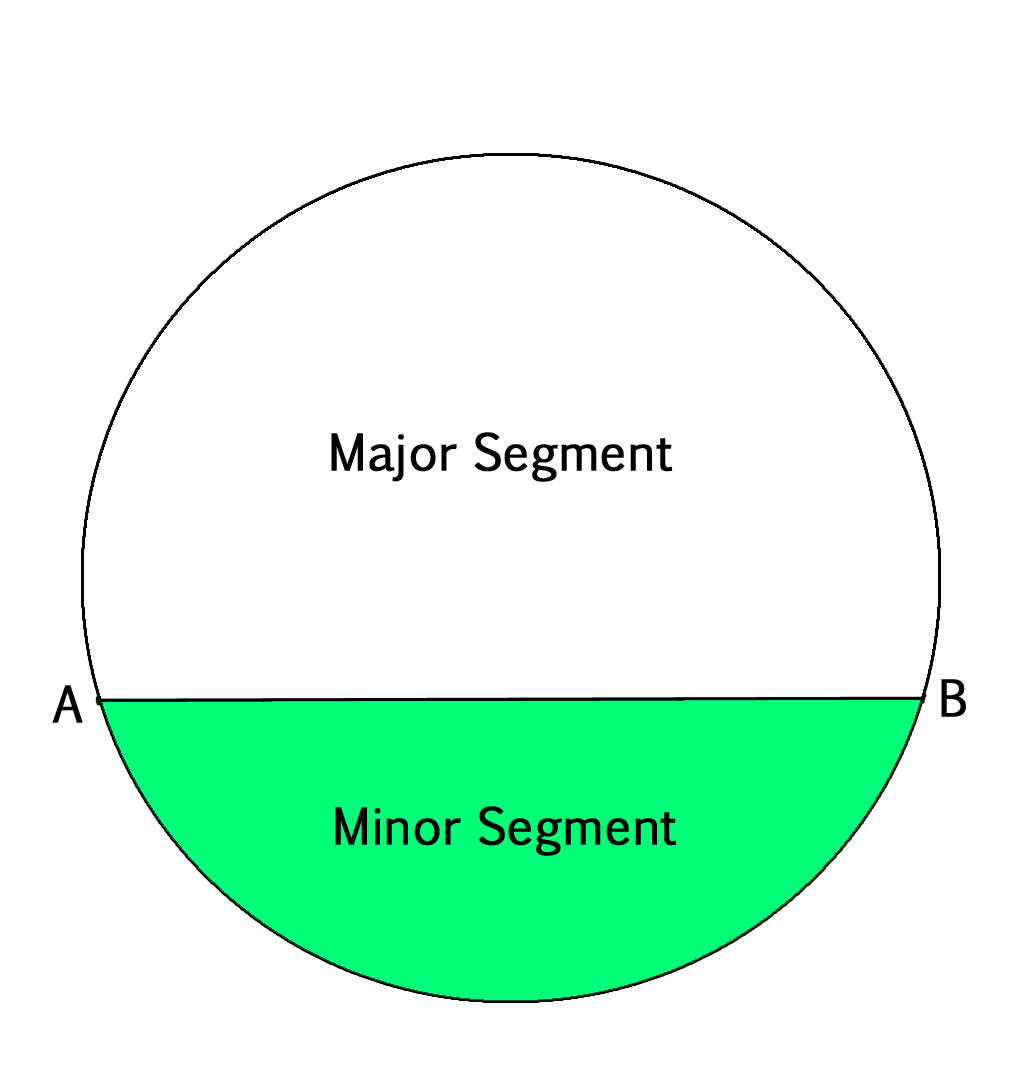 Program To Find Area Of A Circular Segment Geeksforgeeks