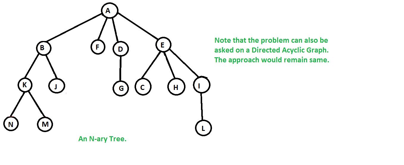 Number of ways to traverse an N-ary tree - GeeksforGeeks