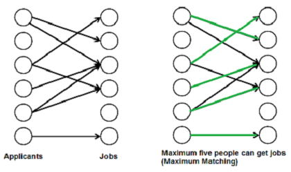 Matching Images >> Maximum Bipartite Matching Geeksforgeeks