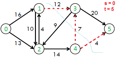 Max-flow/min-cut theorem theorem: for each network with one source.