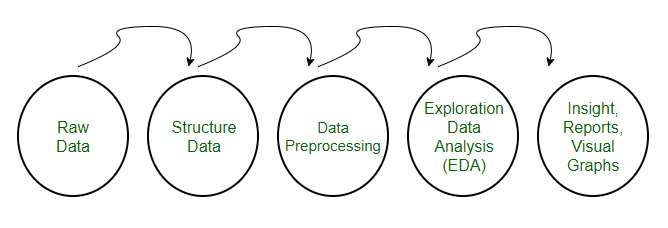 Data Preprocessing for Machine learning in Python - GeeksforGeeks
