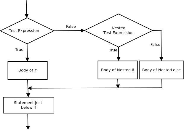nested if - Flowchart For If Else Statement