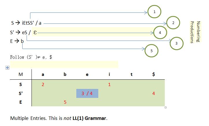 not LL 1 grammer