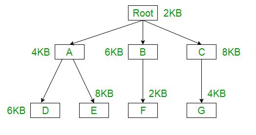Overlays in Memory Management - GeeksforGeeks