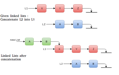 persistence linked list