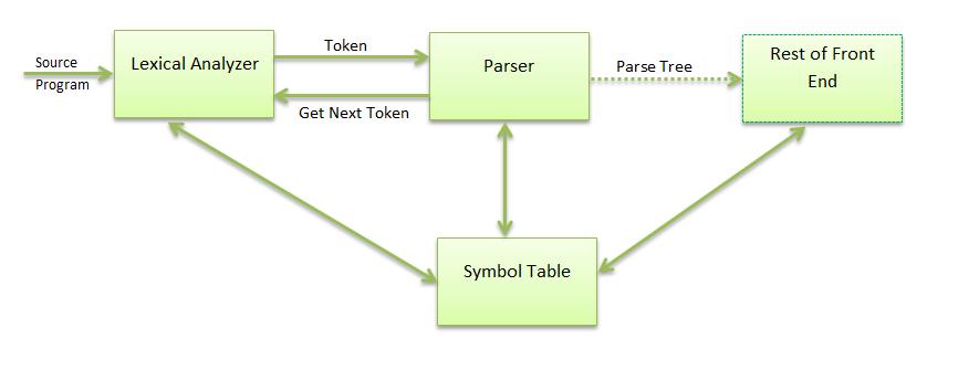 position of parser