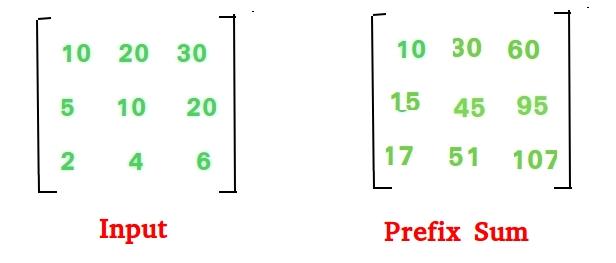 Prefix Sum of Matrix (Or 2D Array) - GeeksforGeeks