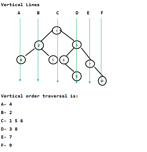 Print a binary tree in vertical order set 1 geeksforgeeks print binary tree in vertical order ccuart