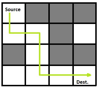 Rat in a Maze | Backtracking-2 - GeeksforGeeks