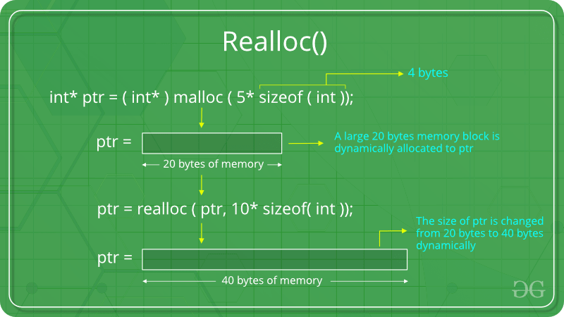 Dynamic Memory Allocation in C using malloc(), calloc(), free() and